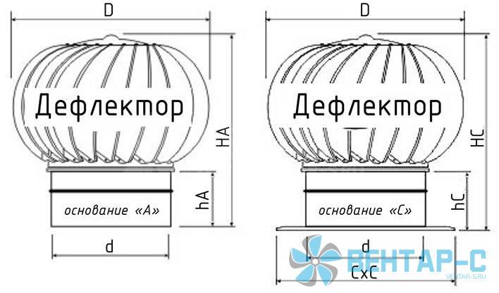 Габаритные размеры Дефлекторов
