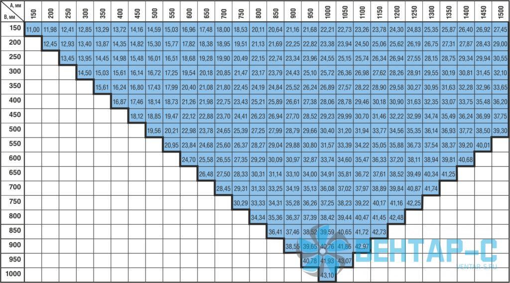 Масса клапанов КЛОП-2(60/90) взрывобезопасных прямоугольного сечения с приводом BELIMO